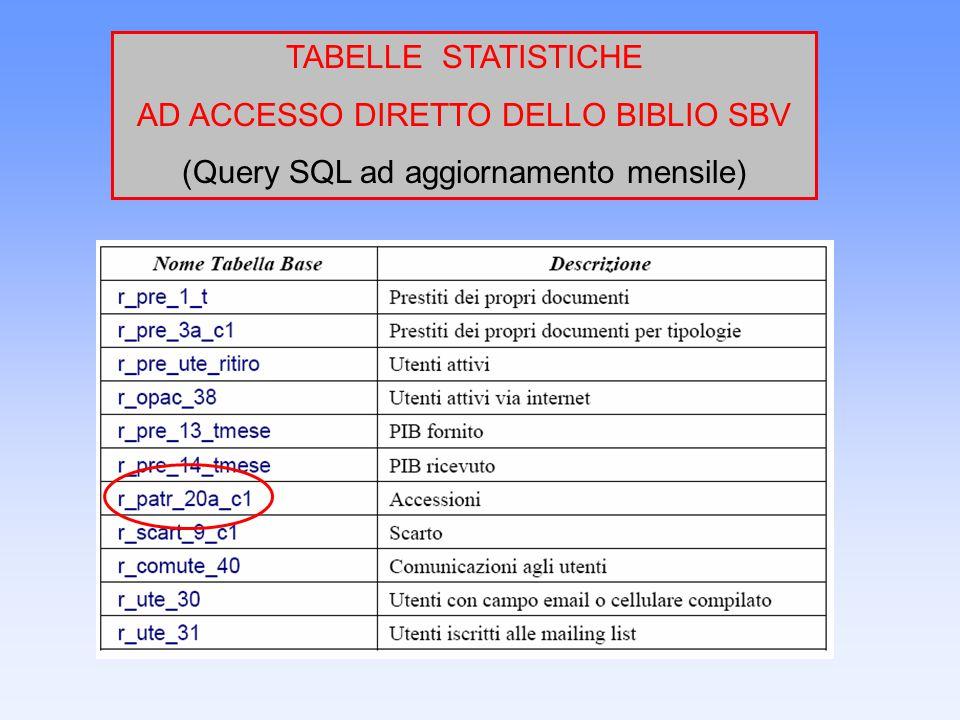 TABELLE STATISTICHE AD ACCESSO DIRETTO DELLO BIBLIO SBV (Query SQL ad aggiornamento mensile)