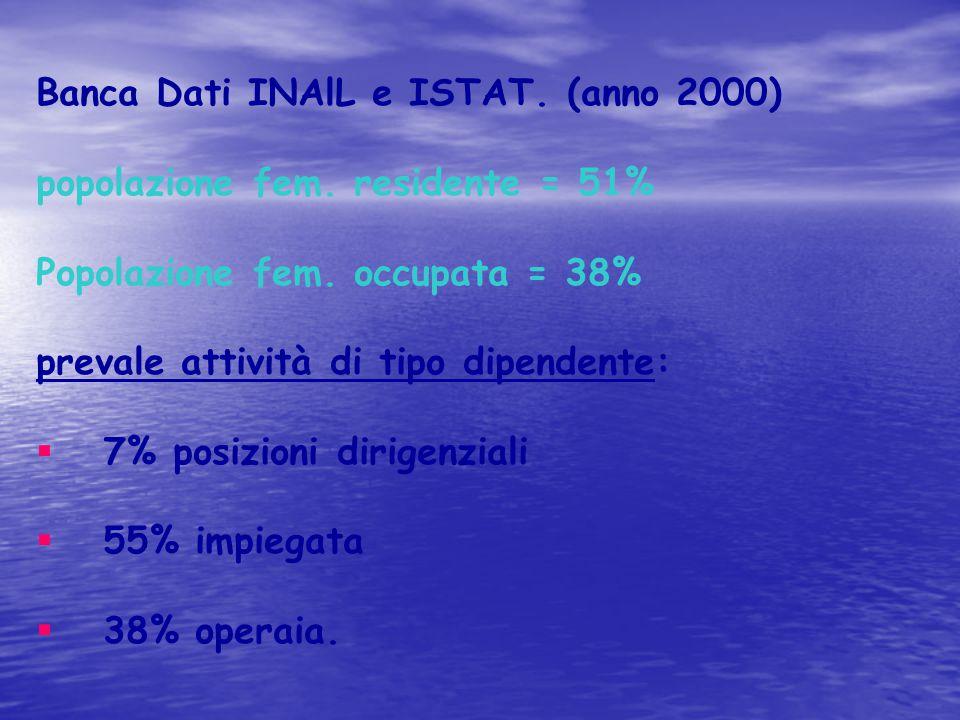 Banca Dati INAlL e ISTAT. (anno 2000) popolazione fem. residente = 51% Popolazione fem. occupata = 38% prevale attività di tipo dipendente:  7% posiz