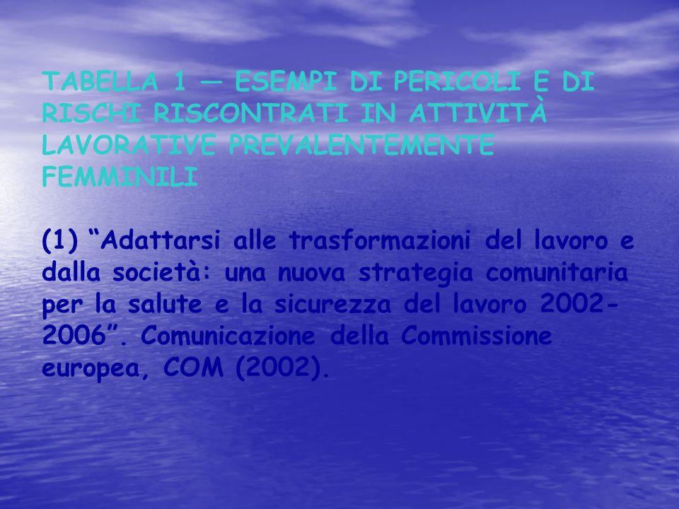 """TABELLA 1 — ESEMPI DI PERICOLI E DI RISCHI RISCONTRATI IN ATTIVITÀ LAVORATIVE PREVALENTEMENTE FEMMINILI (1) """"Adattarsi alle trasformazioni del lavoro"""
