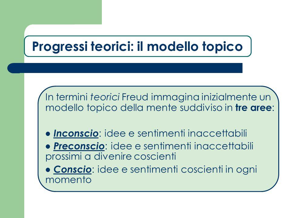 Progressi teorici: il modello topico In termini teorici Freud immagina inizialmente un modello topico della mente suddiviso in tre aree : Inconscio :