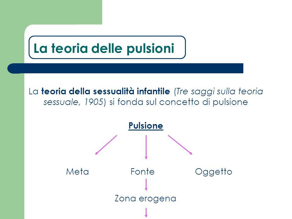 La teoria della sessualità infantile (Tre saggi sulla teoria sessuale, 1905) si fonda sul concetto di pulsione Pulsione FonteMetaOggetto Zona erogena