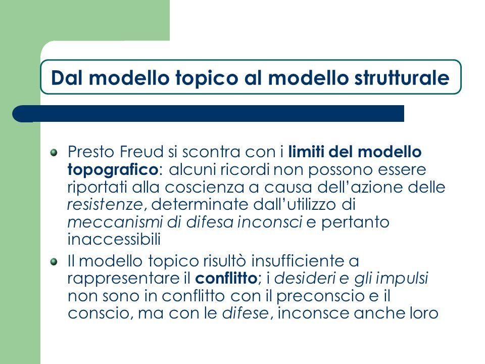 Dal modello topico al modello strutturale Presto Freud si scontra con i limiti del modello topografico : alcuni ricordi non possono essere riportati a