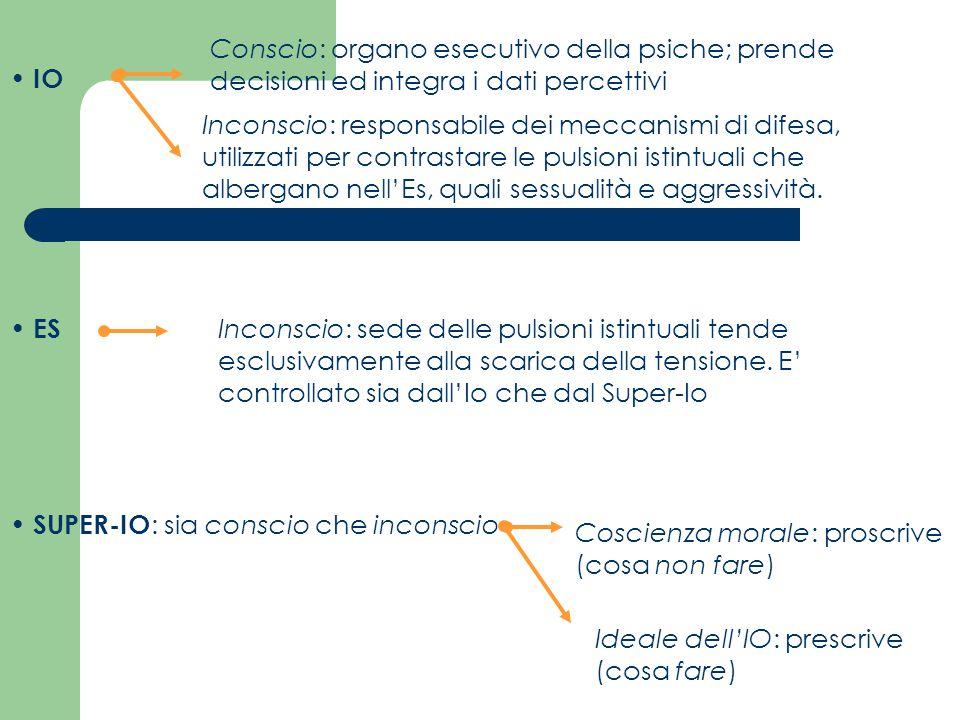 IO Conscio: organo esecutivo della psiche; prende decisioni ed integra i dati percettivi Inconscio: responsabile dei meccanismi di difesa, utilizzati