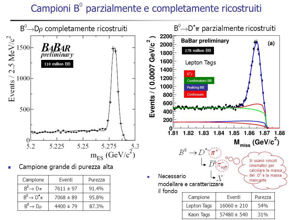 Distribuzioni dipendenti dal tempo (4s) Tag B Reco B K+K+ ++ zz K+K+ t  z/c z -s-s -- Violazione di CP indiretta Sensibilità a sin(  ) dipende dal valore di r Violazione di CP diretta