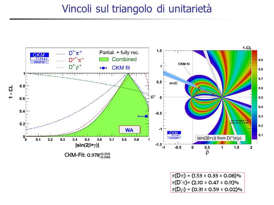 Asimmetrie CP in B 0  D (*)  Asimmetria misurate compatibili con zero