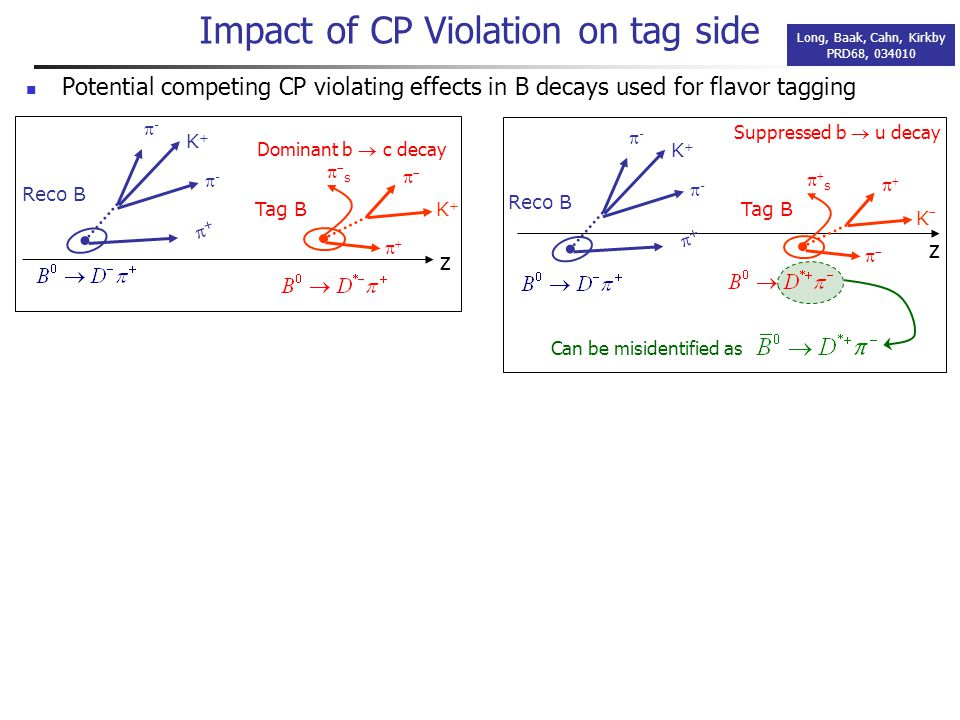 Impact of Doubly-Cabibbo-Suppressed D 0 decays All 3 coefficients are modified by the DCS decays of D 0 Coherent superposition of the B and D decay amplitudes ~1%~4%~25% Not an issue experimentally for a while: much lager statistical uncertainty Need external input for some of these parameters For example CLEO-C CLEO