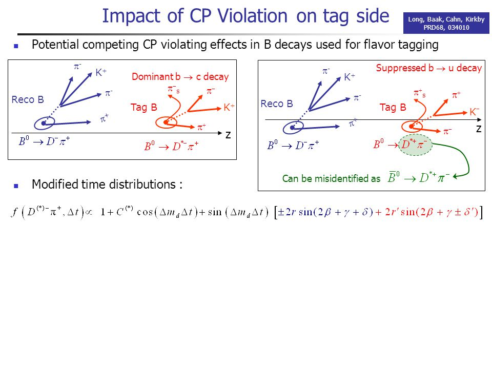 Potential competing CP violating effects in B decays used for flavor tagging Impact of CP Violation on tag side Long, Baak, Cahn, Kirkby PRD68, 034010 Reco B K+K+ ++ -- -- Tag B K+K+  ss  Dominant b  c decay Reco B K+K+ ++ -- -- KK  ss  Tag B Suppressed b  u decay z z Can be misidentified as