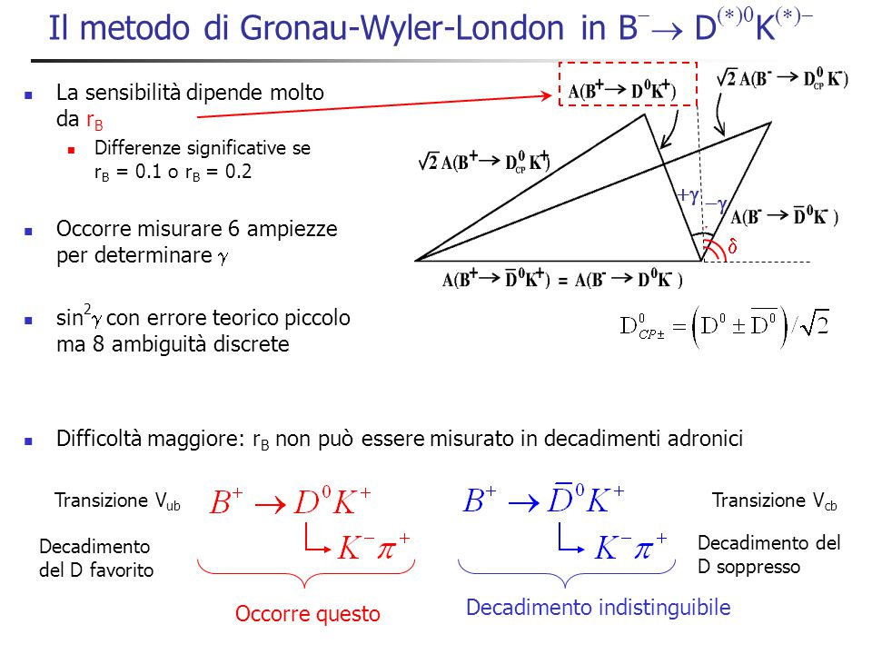 Il metodo Gronau-Wyler-London Conoscenza di r B .