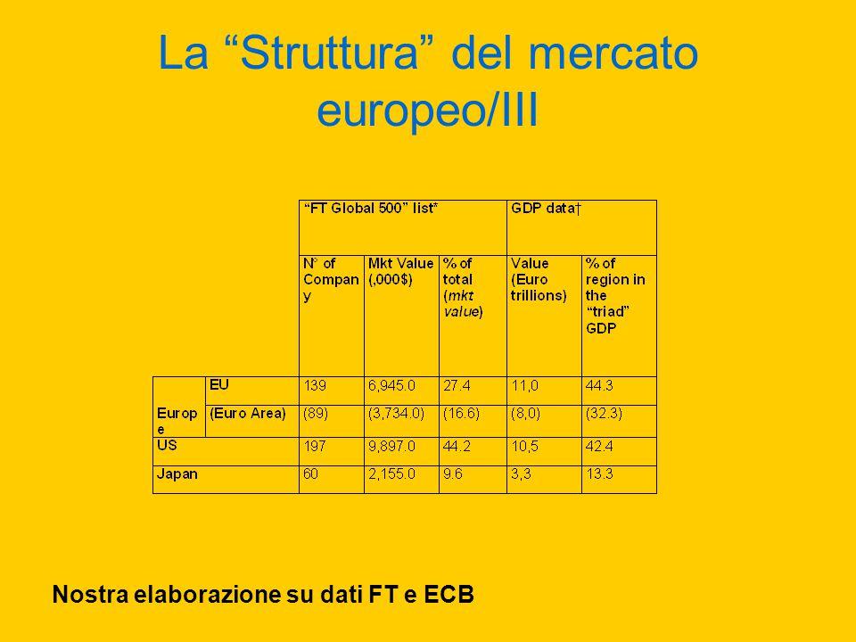 La Struttura del mercato europeo/III Nostra elaborazione su dati FT e ECB