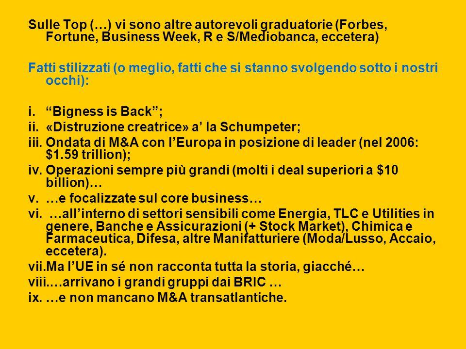 Sulle Top (…) vi sono altre autorevoli graduatorie (Forbes, Fortune, Business Week, R e S/Mediobanca, eccetera) Fatti stilizzati (o meglio, fatti che si stanno svolgendo sotto i nostri occhi): i. Bigness is Back ; ii.«Distruzione creatrice» a' la Schumpeter; iii.Ondata di M&A con l'Europa in posizione di leader (nel 2006: $1.59 trillion); iv.Operazioni sempre più grandi (molti i deal superiori a $10 billion)… v.…e focalizzate sul core business… vi.