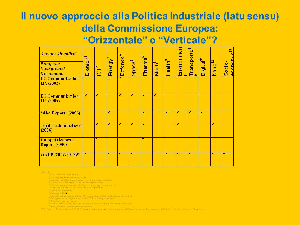 Il nuovo approccio alla Politica Industriale (latu sensu) della Commissione Europea: Orizzontale o Verticale .