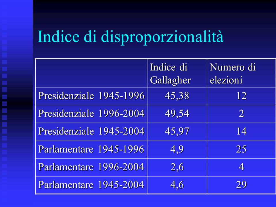 Indice di disproporzionalità Indice di Gallagher Numero di elezioni Presidenziale 1945-1996 45,3812 Presidenziale 1996-2004 49,542 Presidenziale 1945-