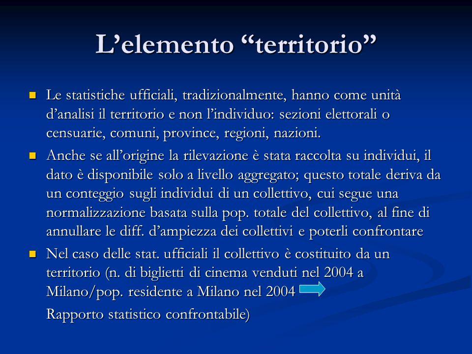 L'elemento territorio Le statistiche ufficiali, tradizionalmente, hanno come unità d'analisi il territorio e non l'individuo: sezioni elettorali o censuarie, comuni, province, regioni, nazioni.