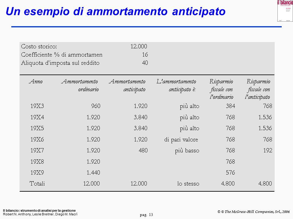 pag. 13 Il bilancio: strumento di analisi per la gestione Robert N. Anthony, Leslie Breitner, Diego M. Macrì © © The McGraw-Hill Companies, Srl., 2004