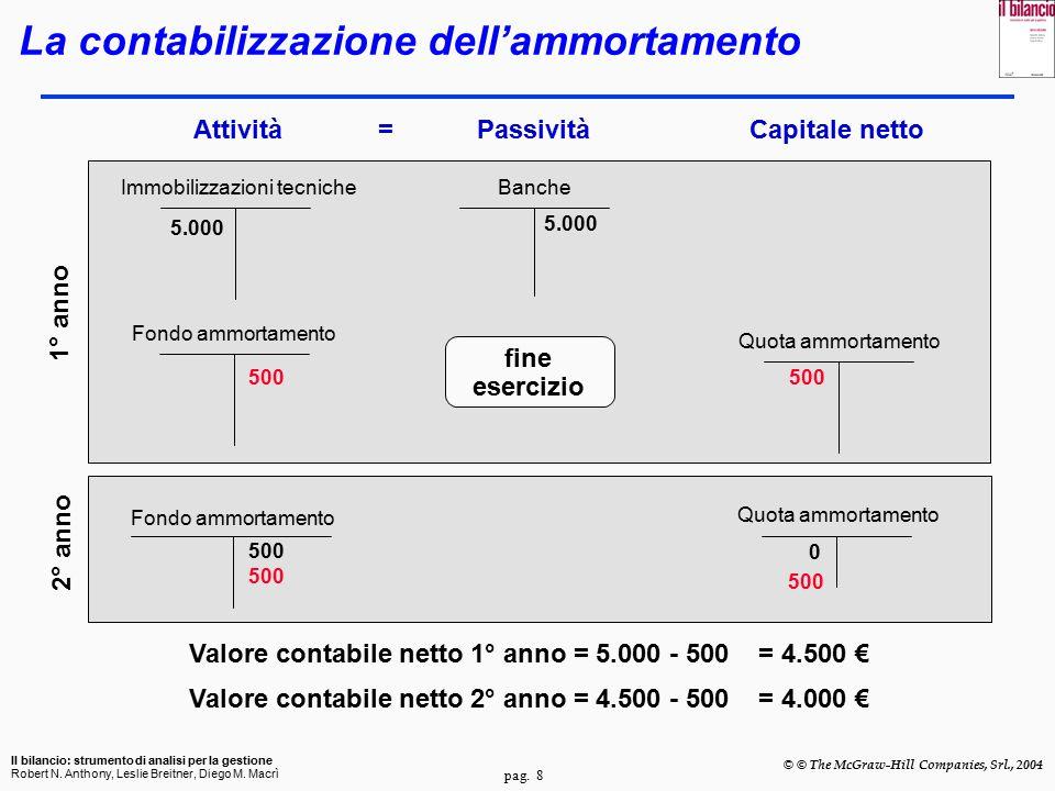 pag.9 Il bilancio: strumento di analisi per la gestione Robert N.