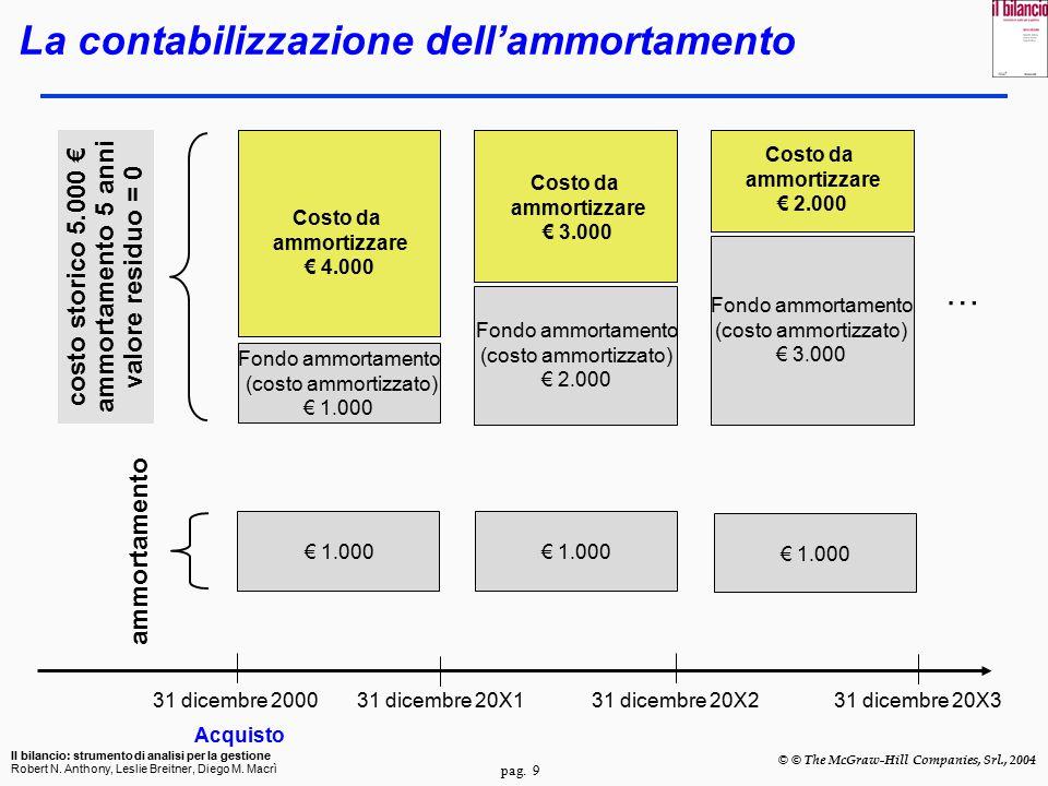 pag.10 Il bilancio: strumento di analisi per la gestione Robert N.