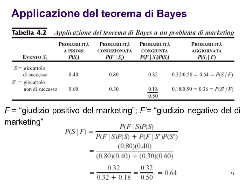 31 F = giudizio positivo del marketing ; F'= giudizio negativo del di marketing Applicazione del teorema di Bayes