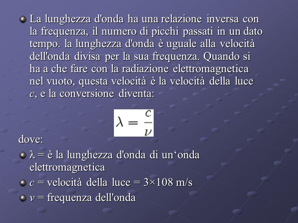 La lunghezza d onda ha una relazione inversa con la frequenza, il numero di picchi passati in un dato tempo.