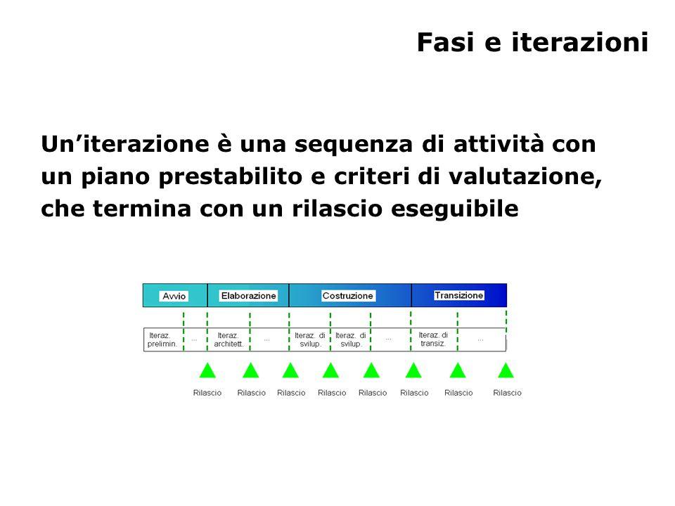Fasi e iterazioni Un'iterazione è una sequenza di attività con un piano prestabilito e criteri di valutazione, che termina con un rilascio eseguibile