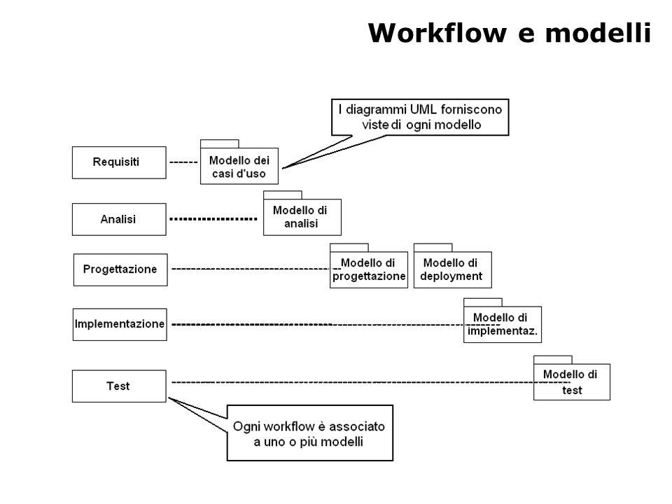 Workflow e modelli