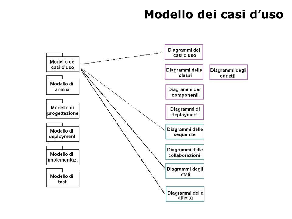 Modello dei casi d'uso