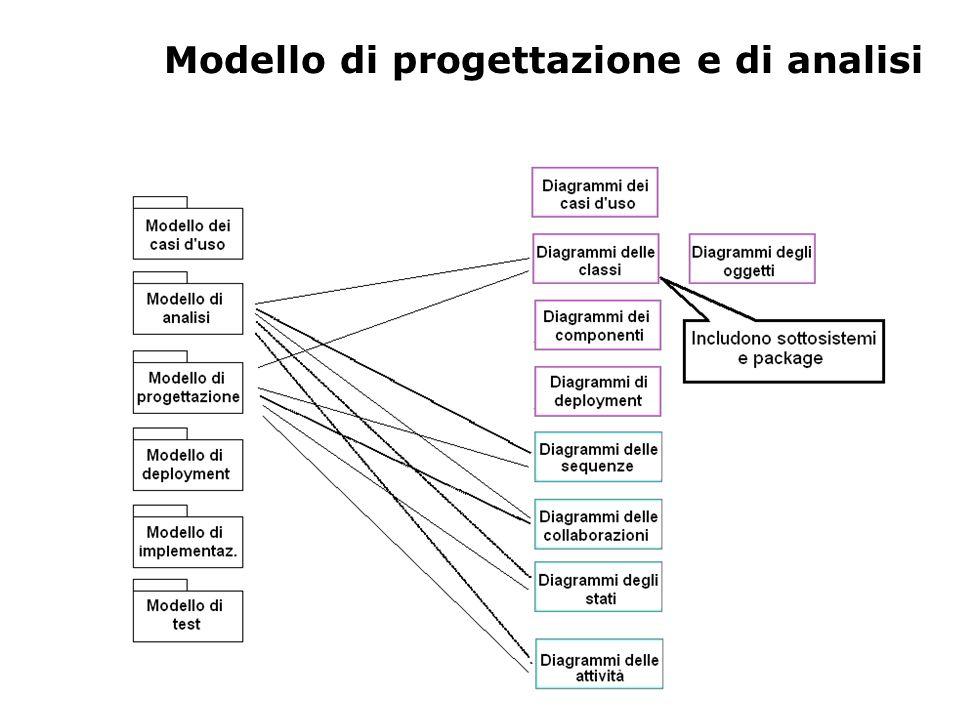 Modello di progettazione e di analisi