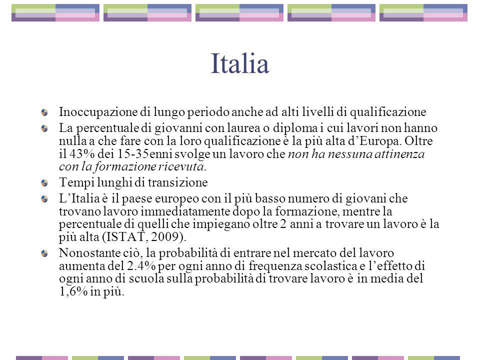 Italia Inoccupazione di lungo periodo anche ad alti livelli di qualificazione La percentuale di giovanni con laurea o diploma i cui lavori non hanno nulla a che fare con la loro qualificazione è la più alta d'Europa.