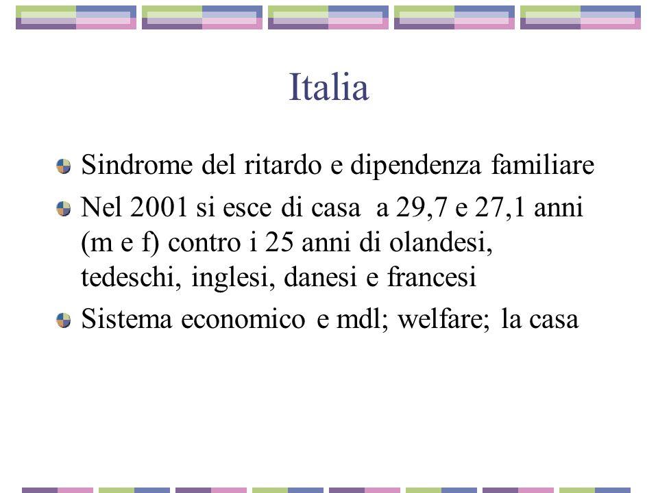 Italia Sindrome del ritardo e dipendenza familiare Nel 2001 si esce di casa a 29,7 e 27,1 anni (m e f) contro i 25 anni di olandesi, tedeschi, inglesi, danesi e francesi Sistema economico e mdl; welfare; la casa
