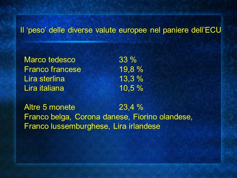 Marco tedesco33 % Franco francese19,8 % Lira sterlina13,3 % Lira italiana10,5 % Altre 5 monete23,4 % Franco belga, Corona danese, Fiorino olandese, Fr
