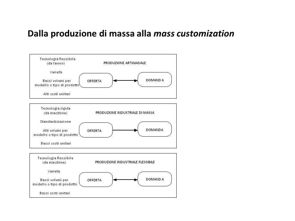 Dalla produzione di massa alla mass customization