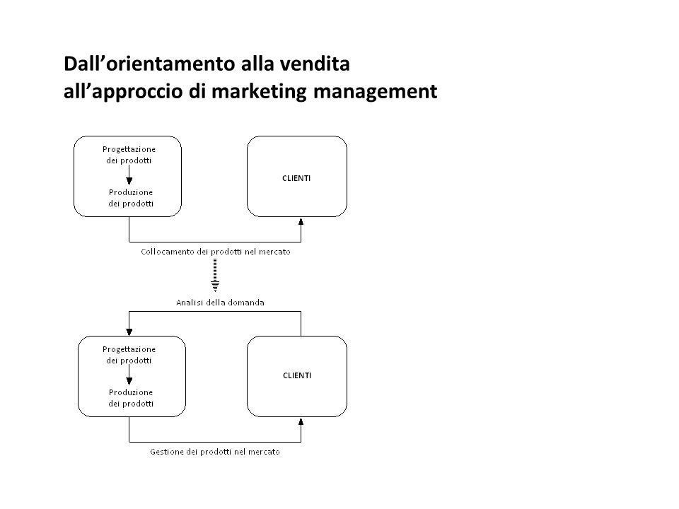 I quattro concetti fondativi dell'approccio di marketing management 1.il marketing come processo pianificato ad alta valenza strategica 2.il marketing mix 3.il marketing come funzione organizzata 4.il sistema informativo di marketing
