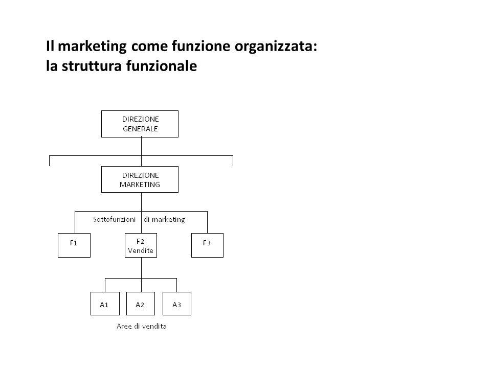 Il marketing come funzione organizzata: la struttura funzionale