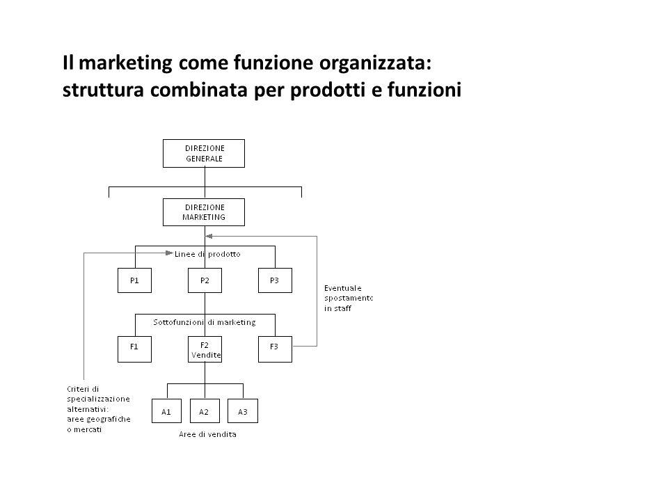 Il marketing come funzione organizzata: struttura combinata per prodotti e funzioni