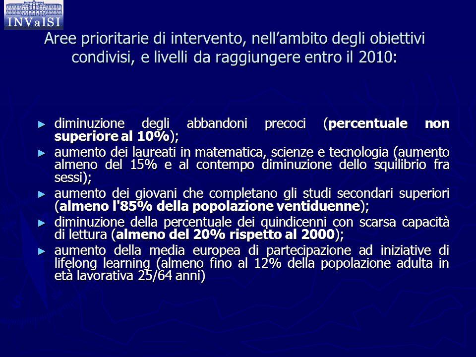 Aree prioritarie di intervento, nell'ambito degli obiettivi condivisi, e livelli da raggiungere entro il 2010: ► diminuzione degli abbandoni precoci (
