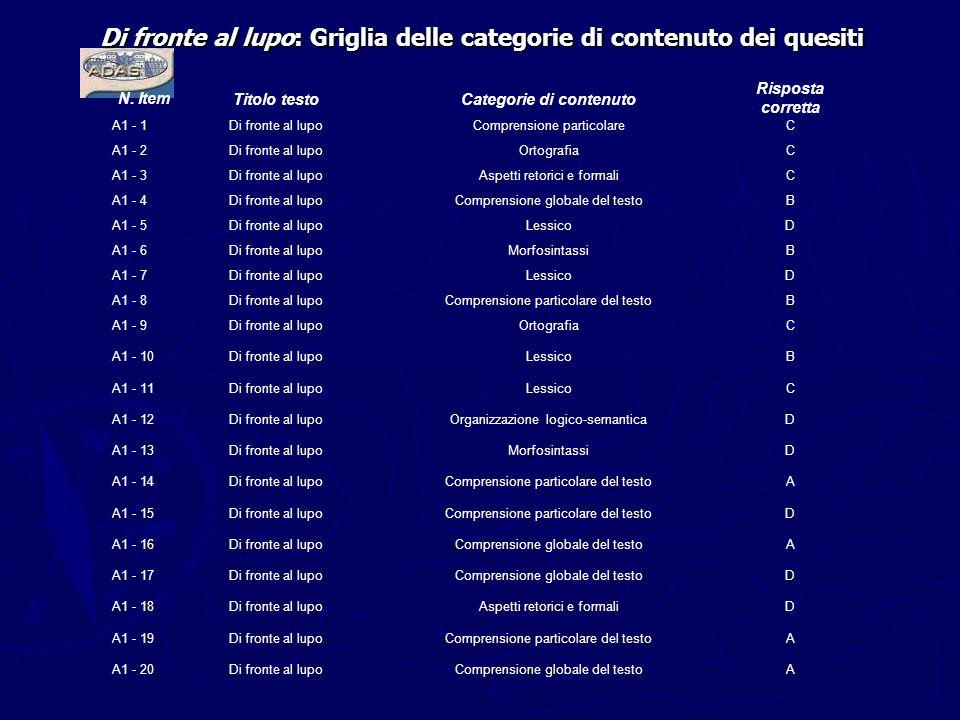 Di fronte al lupo: Griglia delle categorie di contenuto dei quesiti N. Item Titolo testoCategorie di contenuto Risposta corretta A1 - 1Di fronte al lu