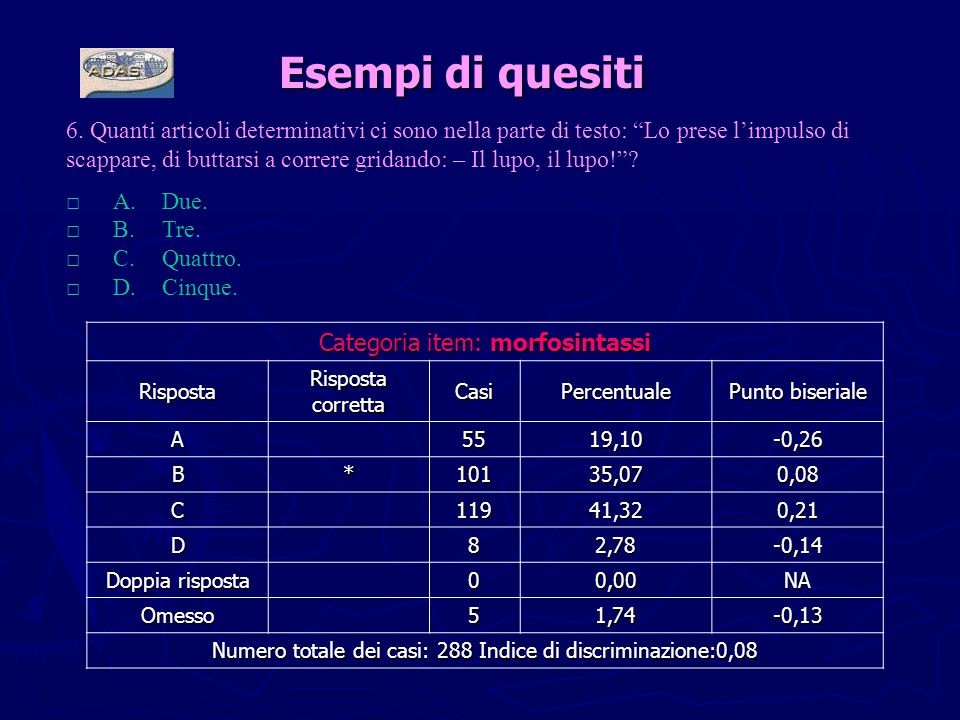 Categoria item: morfosintassi Risposta Risposta corretta CasiPercentuale Punto biseriale A5519,10-0,26 B*10135,070,08 C11941,320,21 D82,78-0,14 Doppia