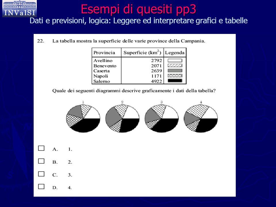 Esempi di quesiti pp3 Esempi di quesiti pp3 Dati e previsioni, logica: Leggere ed interpretare grafici e tabelle