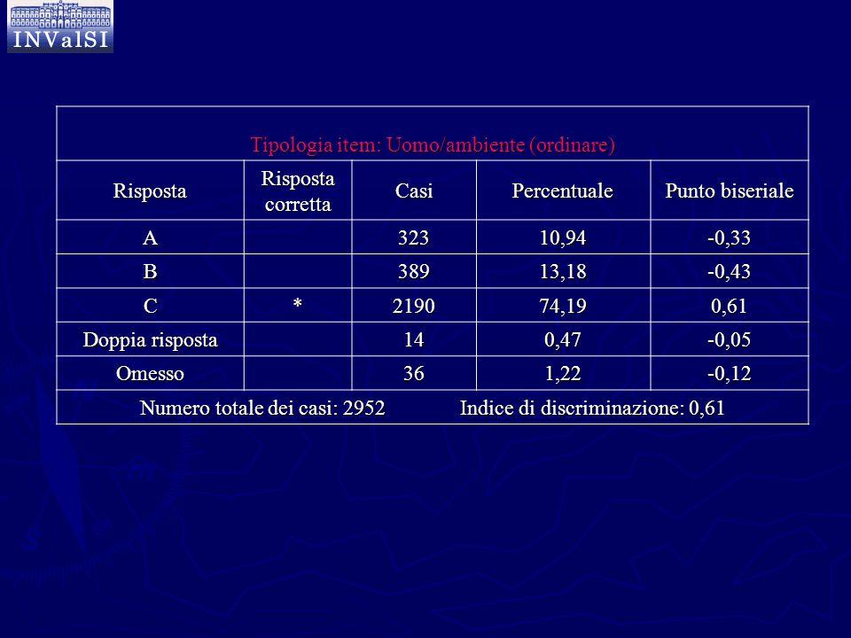 Tipologia item: Uomo/ambiente (ordinare) Risposta Risposta corretta CasiPercentuale Punto biseriale A32310,94-0,33 B38913,18-0,43 C*219074,190,61 Dopp