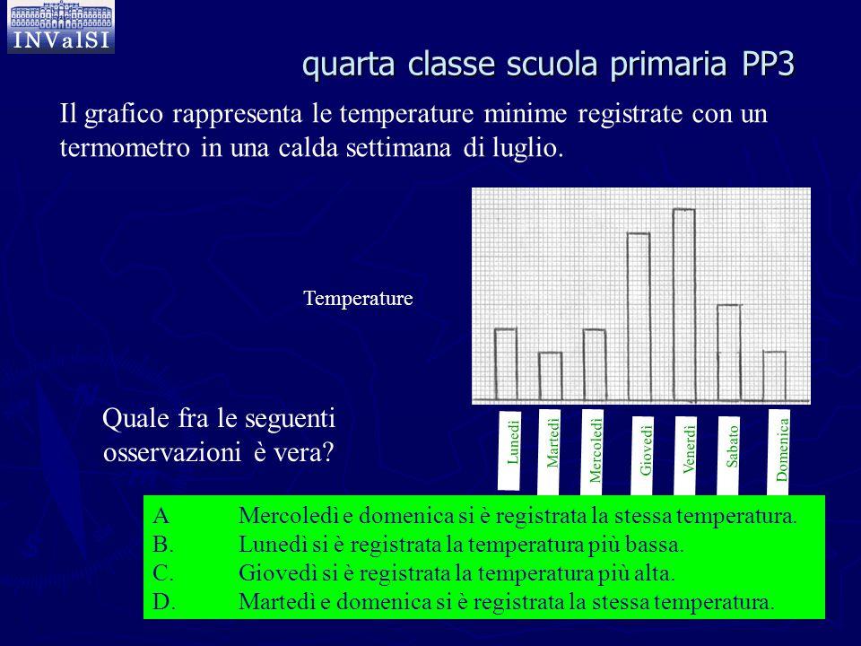 Il grafico rappresenta le temperature minime registrate con un termometro in una calda settimana di luglio. Lunedì Temperature MartedìMercoledì Gioved