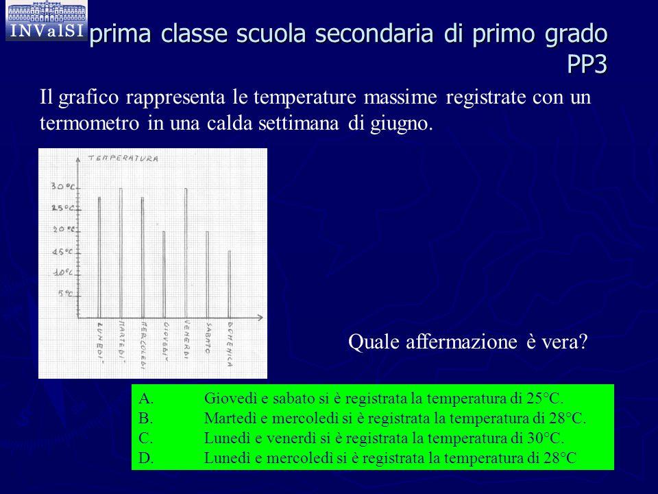 Il grafico rappresenta le temperature massime registrate con un termometro in una calda settimana di giugno. Quale affermazione è vera? prima classe s