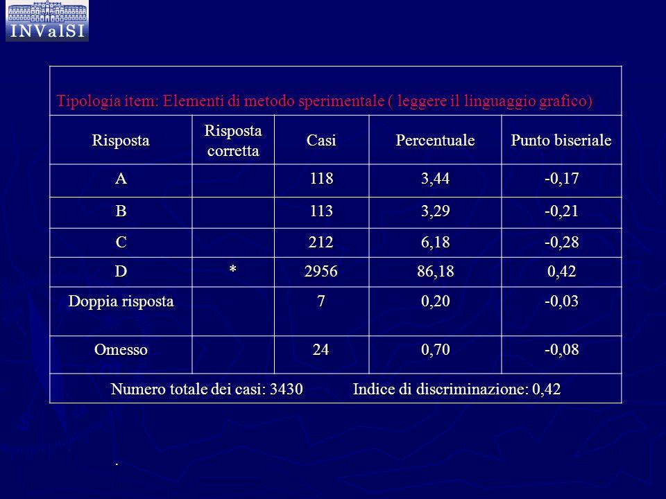 Tipologia item: Elementi di metodo sperimentale ( leggere il linguaggio grafico) Risposta Risposta corretta CasiPercentuale Punto biseriale A1183,44-0