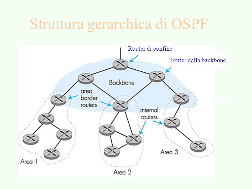 Struttura gerarchica di OSPF Router di confine Router della backbone
