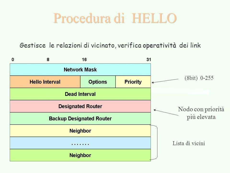 Procedura di HELLO operatività Gestisce le relazioni di vicinato, verifica operatività dei link Lista di vicini (8bit) 0-255 Nodo con priorità più ele