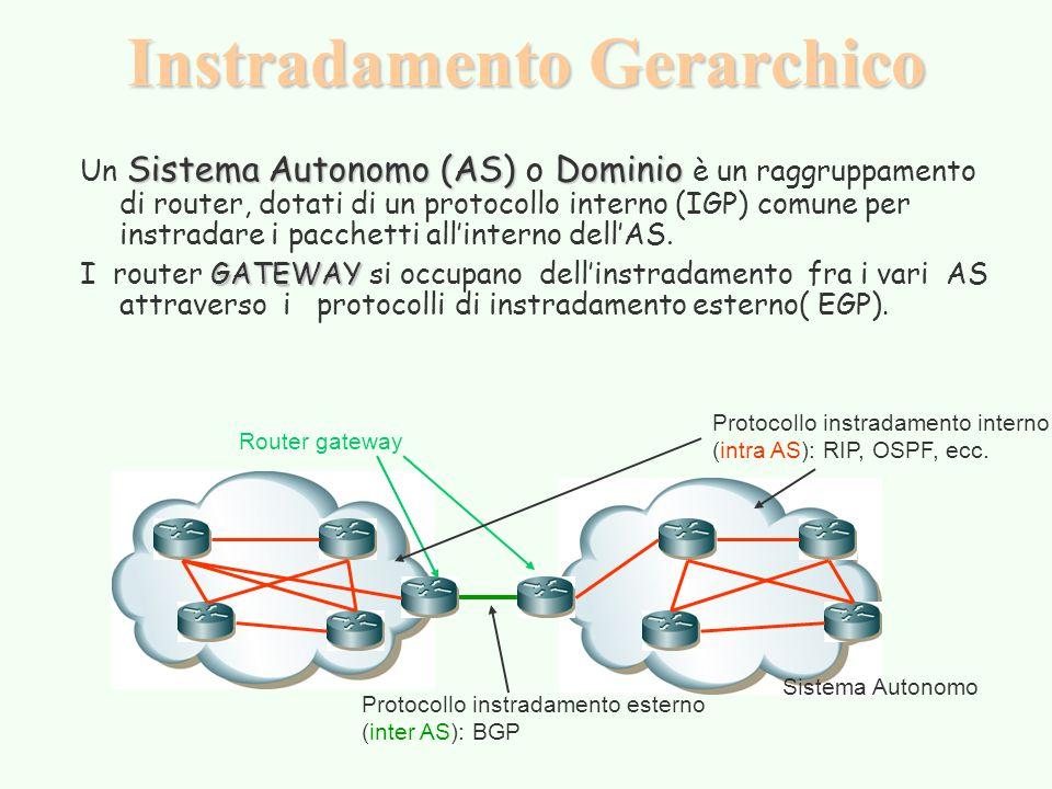 Instradamento Gerarchico Sistema Autonomo (AS) Dominio Un Sistema Autonomo (AS) o Dominio è un raggruppamento di router, dotati di un protocollo interno (IGP) comune per instradare i pacchetti all'interno dell'AS.