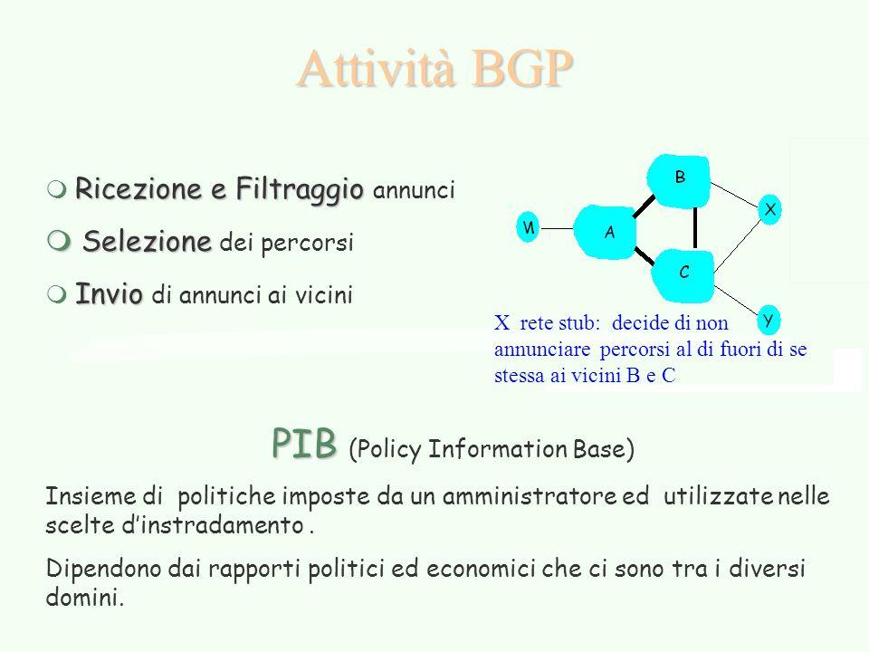 Attività BGP Ricezione e Filtraggio m Ricezione e Filtraggio annunci m Selezione m Selezione dei percorsi Invio m Invio di annunci ai vicini PIB PIB (