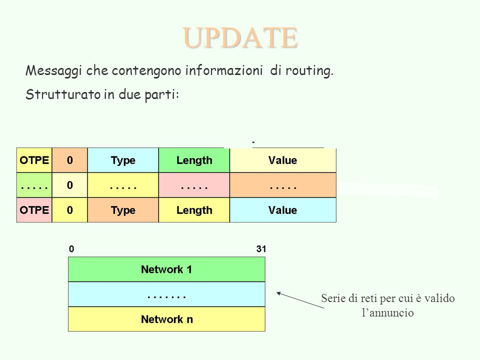 UPDATE Messaggi che contengono informazioni di routing. Strutturato in due parti: Serie di reti per cui è valido l'annuncio