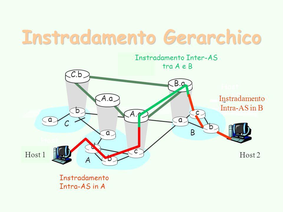 Instradamento Gerarchico Host h2 a b b a a C A B d c A.a A.c C.b B.a c b Host h1 Instradamento Intra-AS in A Instradamento Inter-AS tra A e B Host 1 Host 2 Instradamento Intra-AS in B