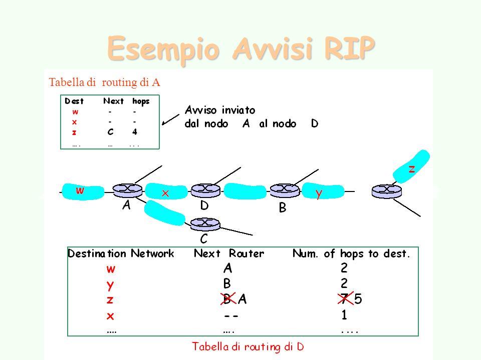Esempio Avvisi RIP Tabella di routing di A