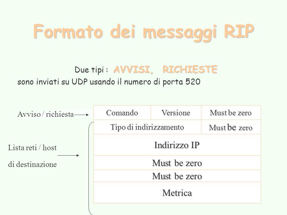 Formato dei messaggi RIP AVVISI, RICHIESTE Due tipi : AVVISI, RICHIESTE sono inviati su UDP usando il numero di porta 520 ComandoVersione Must be zero