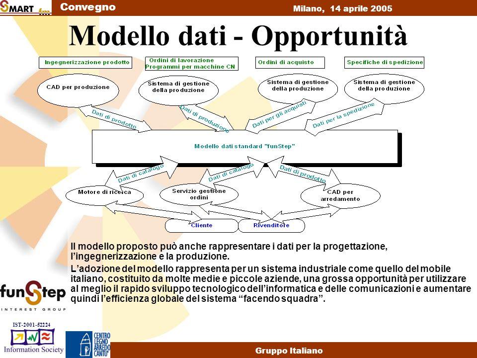 Convegno Milano, 14 aprile 2005 Gruppo Italiano IST-2001-52224 Modello dati - Opportunità Il modello proposto può anche rappresentare i dati per la progettazione, l'ingegnerizzazione e la produzione.
